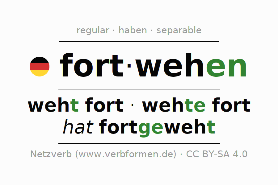 Entire conjugation of the German verb fortwehen (ist). All tenses are clearly represented in a table.