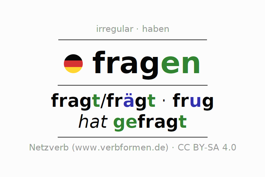 Entire conjugation of the German verb mich fragen (regelm). All tenses are clearly represented in a table.