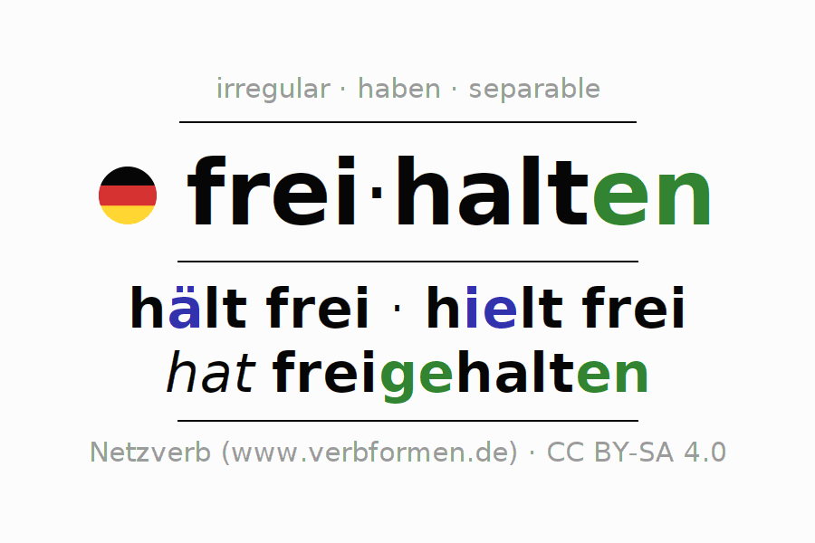 Entire conjugation of the German verb freihalten. All tenses are clearly represented in a table.