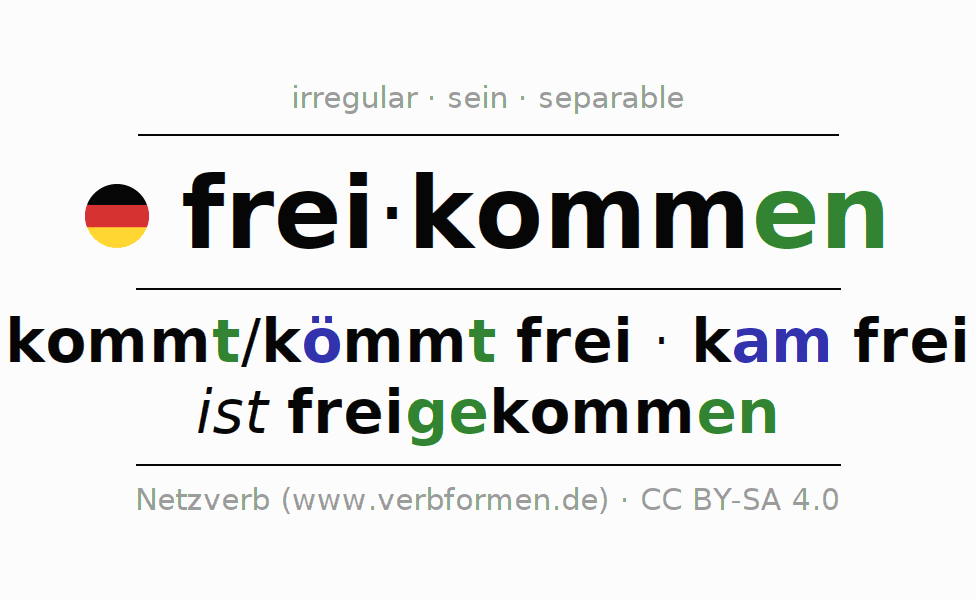 Entire conjugation of the German verb freikommen. All tenses are clearly represented in a table.