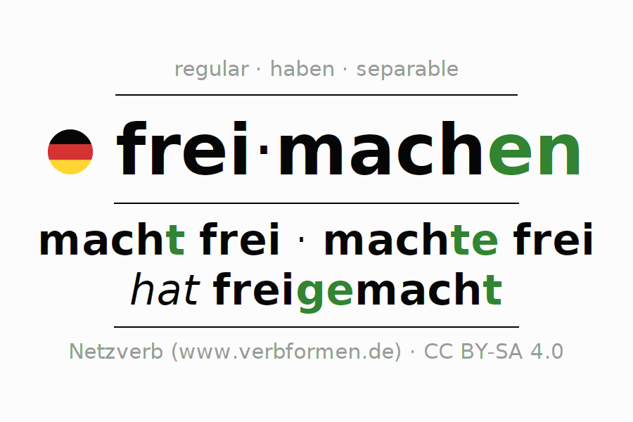 Entire conjugation of the German verb freimachen. All tenses and modes are clearly represented in a table.