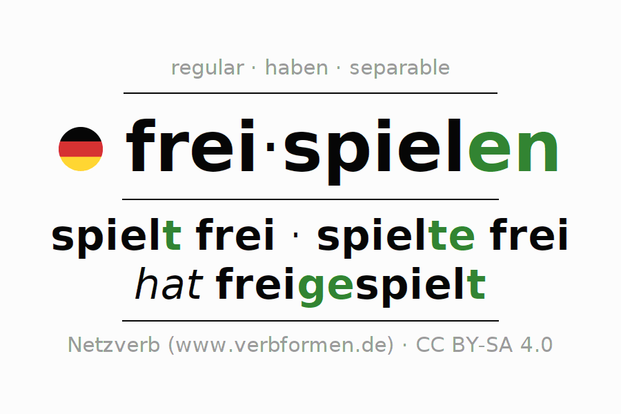 Entire conjugation of the German verb freispielen. All tenses are clearly represented in a table.