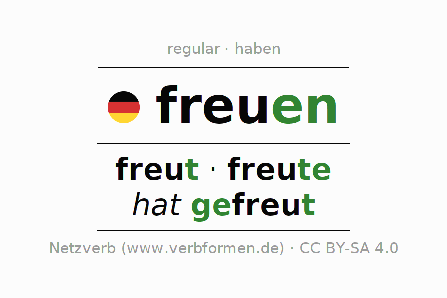 Entire conjugation of the German verb freuen. All tenses are clearly represented in a table.