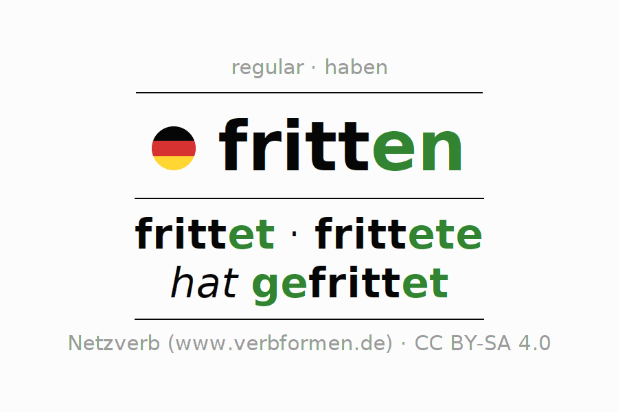 Entire conjugation of the German verb fritten. All tenses and modes are clearly represented in a table.