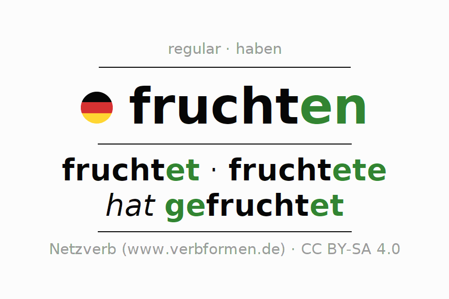 Entire conjugation of the German verb fruchten. All tenses and modes are clearly represented in a table.