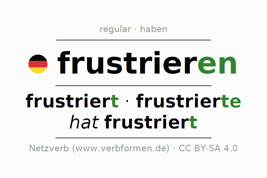 Entire conjugation of the German verb frustrieren. All tenses and modes are clearly represented in a table.