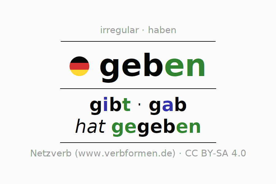 Conjugation   geben (give, be)   All Forms, Tables, Examples and ...