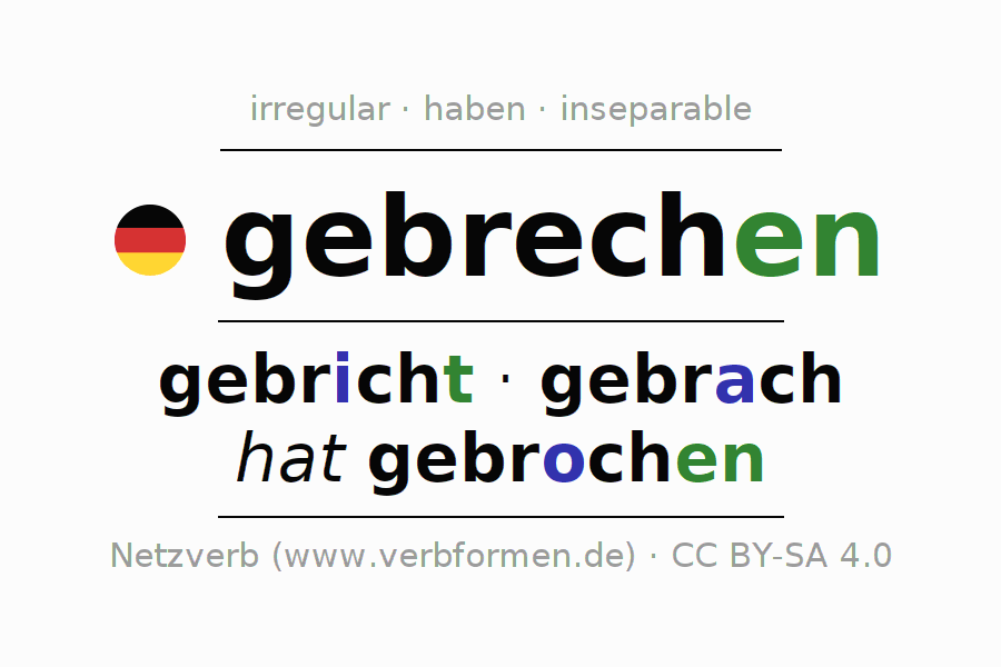Entire conjugation of the German verb gebrechen. All tenses are clearly represented in a table.