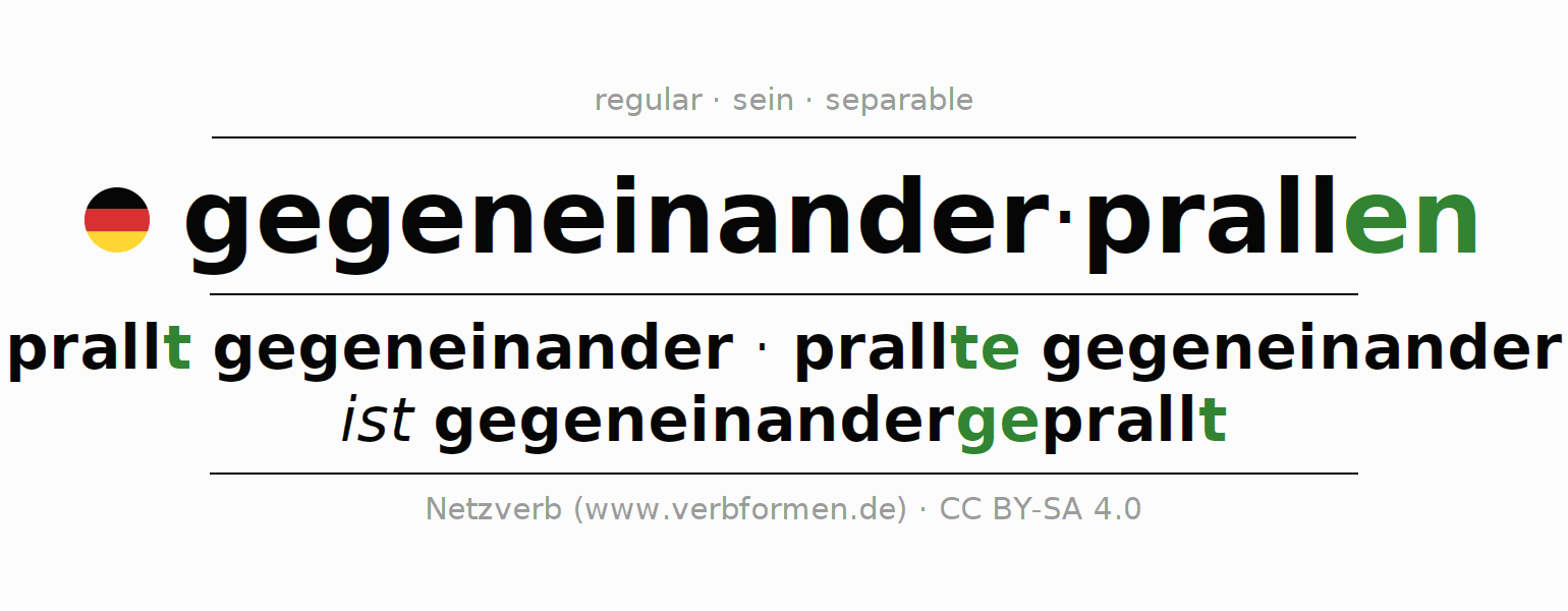 Entire conjugation of the German verb gegeneinanderprallen. All tenses are clearly represented in a table.