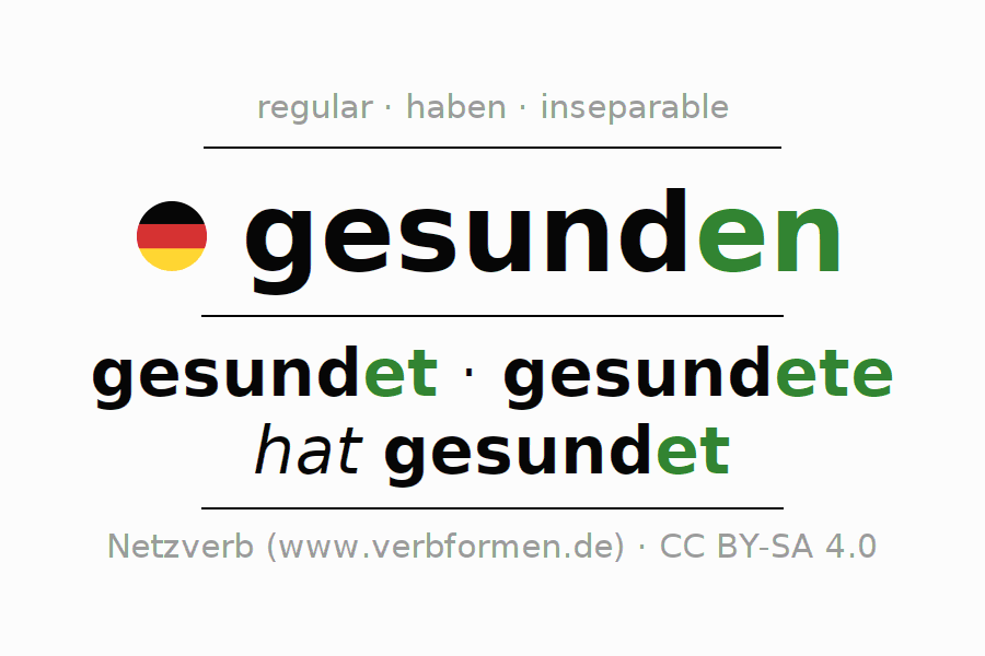 Entire conjugation of the German verb gesunden (ist). All tenses are clearly represented in a table.