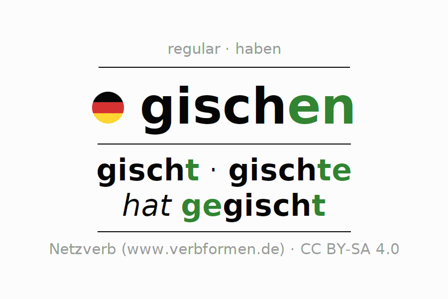 Entire conjugation of the German verb gischen. All tenses and modes are clearly represented in a table.