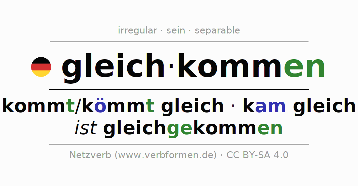 Conjugation of German verb gleichkommen