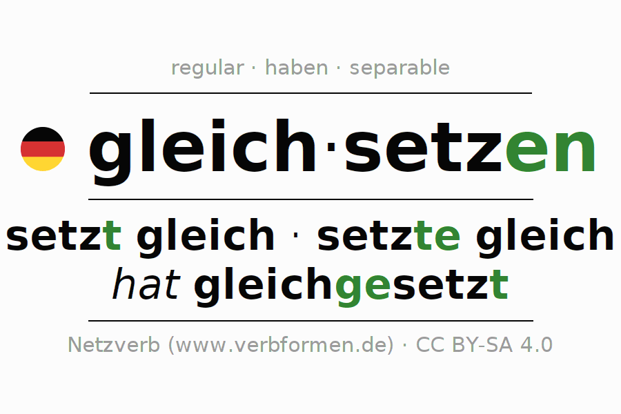 Entire conjugation of the German verb gleichsetzen. All tenses are clearly represented in a table.