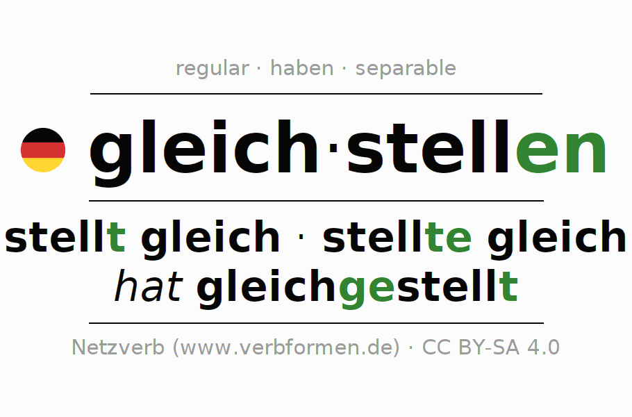 Entire conjugation of the German verb gleichstellen. All tenses and modes are clearly represented in a table.
