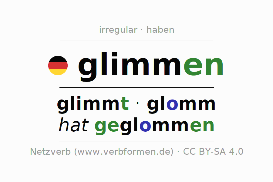 Entire conjugation of the German verb glimmen (unr). All tenses are clearly represented in a table.