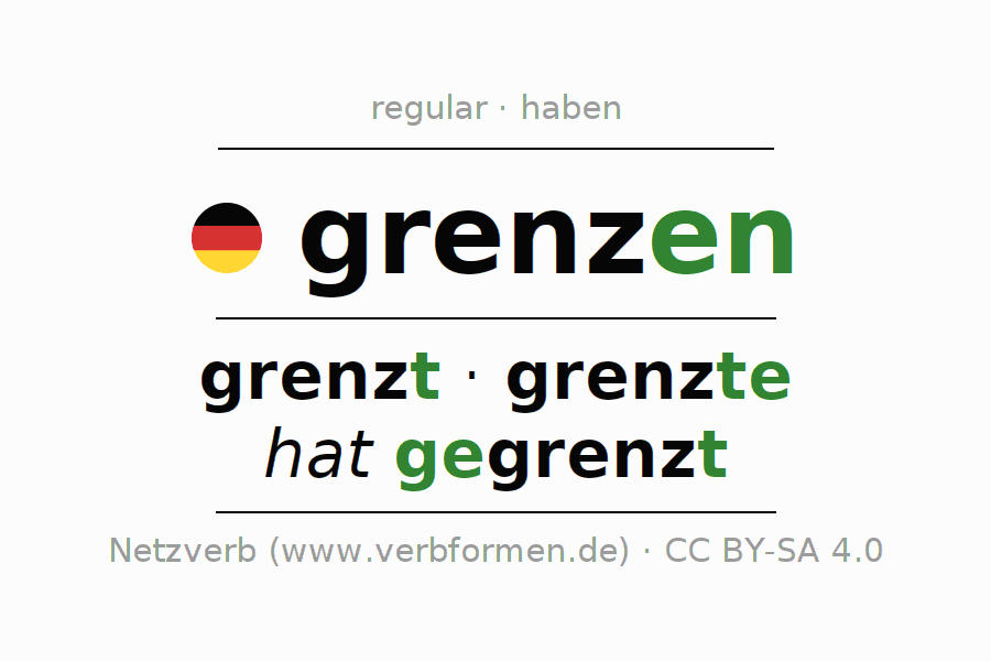 Entire conjugation of the German verb grenzen. All tenses are clearly represented in a table.
