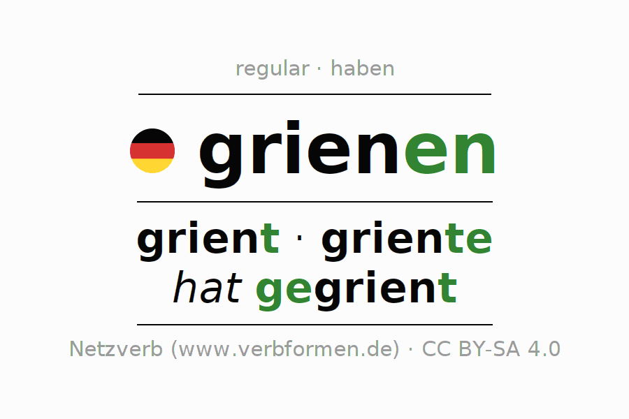 Entire conjugation of the German verb grienen. All tenses and modes are clearly represented in a table.