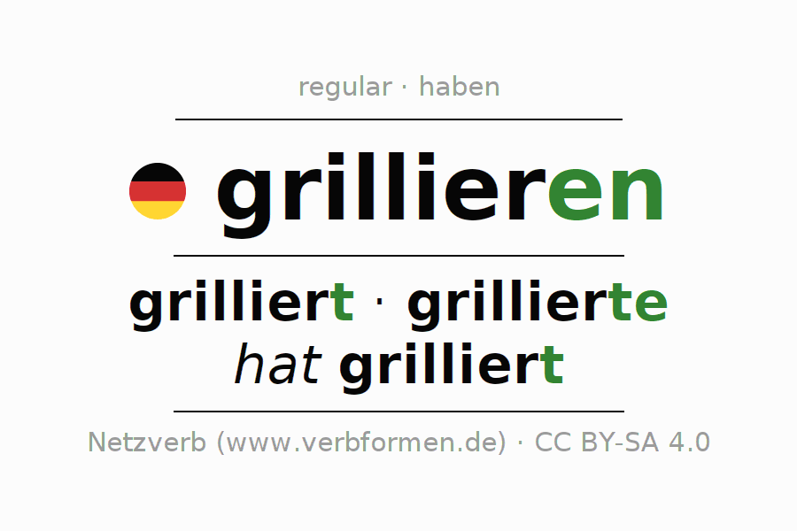 Entire conjugation of the German verb grillieren. All tenses and modes are clearly represented in a table.