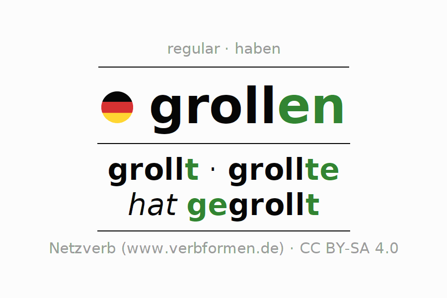 Entire conjugation of the German verb grollen. All tenses are clearly represented in a table.