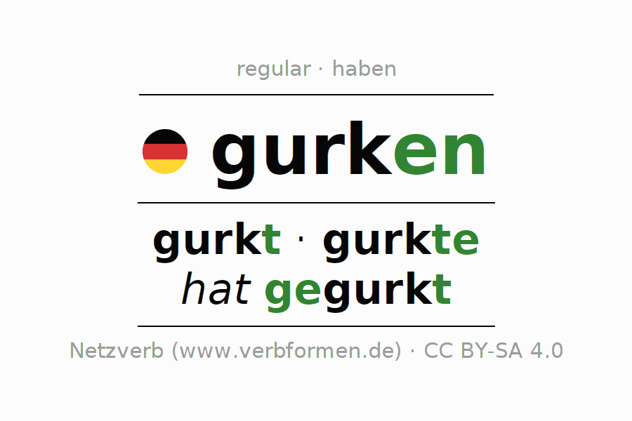 Entire conjugation of the German verb gurken (ist). All tenses and modes are clearly represented in a table.