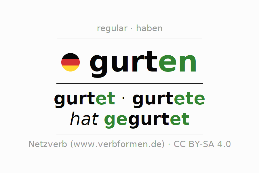 Entire conjugation of the German verb gurten. All tenses and modes are clearly represented in a table.