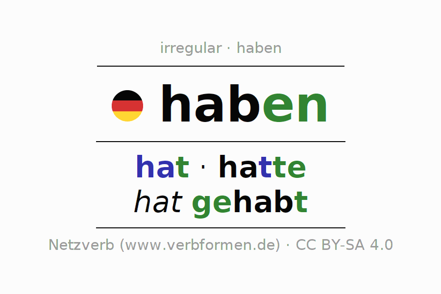 Conjugation of German verb haben