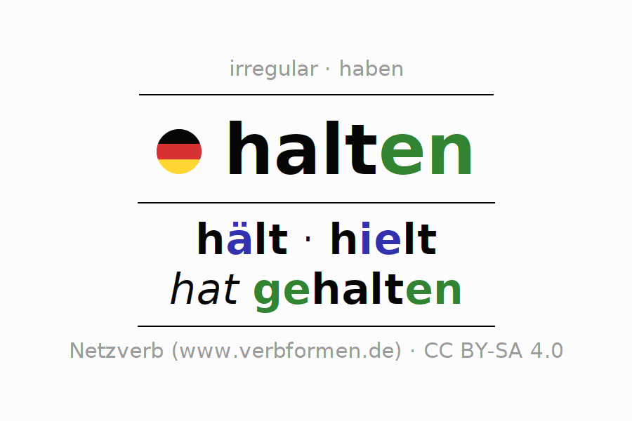 Entire conjugation of the German verb halten. All tenses are clearly represented in a table.