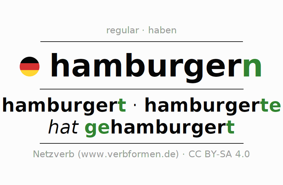 Entire conjugation of the German verb hamburgern. All tenses and modes are clearly represented in a table.