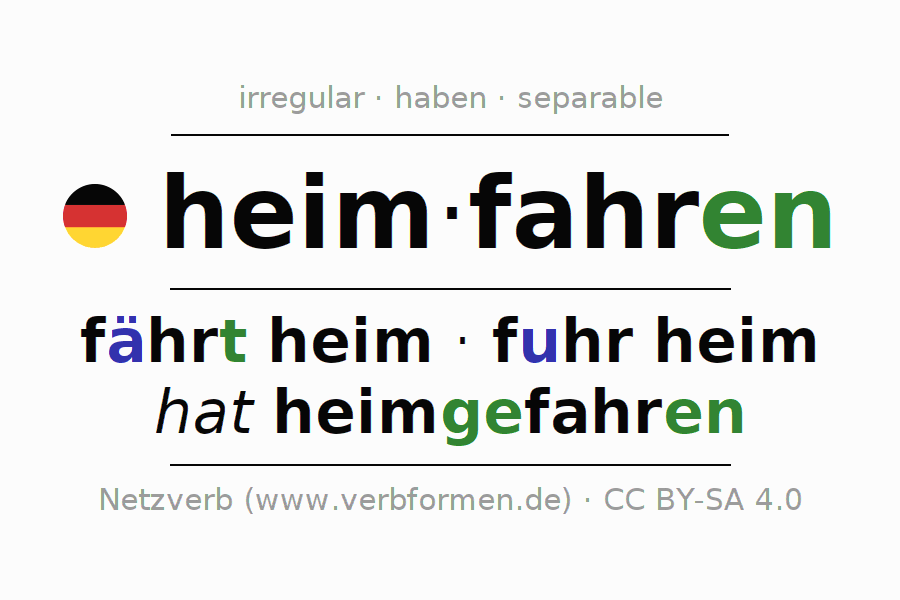 Entire conjugation of the German verb heimfahren (hat). All tenses are clearly represented in a table.