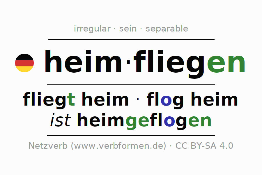 Entire conjugation of the German verb heimfliegen. All tenses are clearly represented in a table.