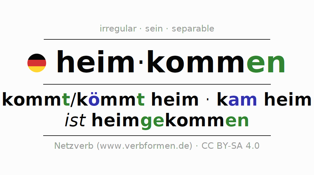 Entire conjugation of the German verb heimkommen. All tenses and modes are clearly represented in a table.