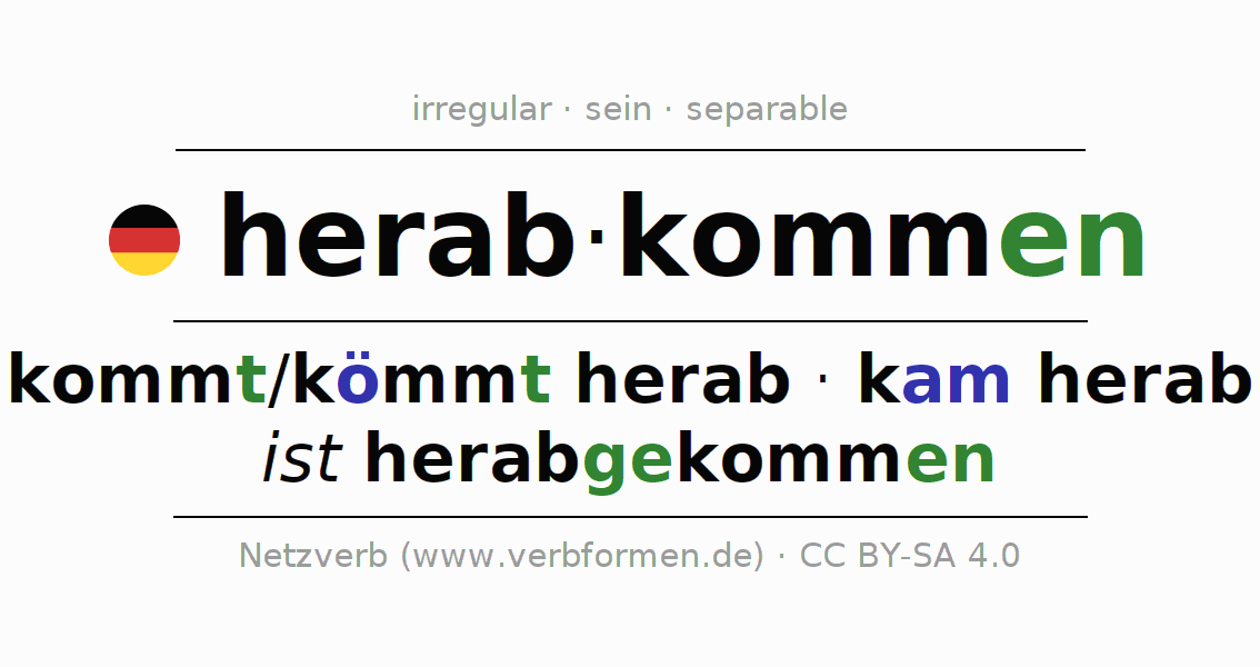 Entire conjugation of the German verb herabkommen. All tenses are clearly represented in a table.