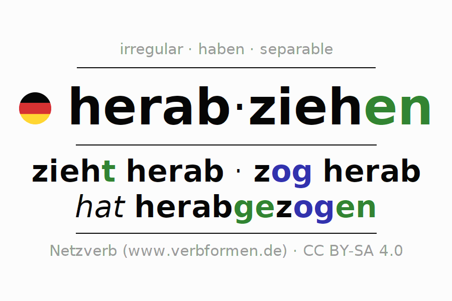 Entire conjugation of the German verb herabziehen (hat). All tenses and modes are clearly represented in a table.