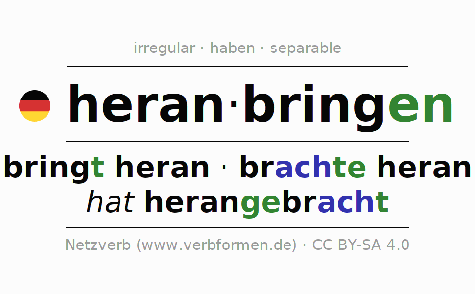 Entire conjugation of the German verb heranbringen. All tenses and modes are clearly represented in a table.