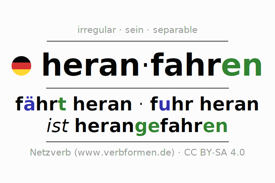 Entire conjugation of the German verb heranfahren. All tenses are clearly represented in a table.