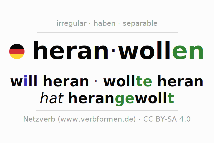 Entire conjugation of the German verb heranwollen. All tenses are clearly represented in a table.