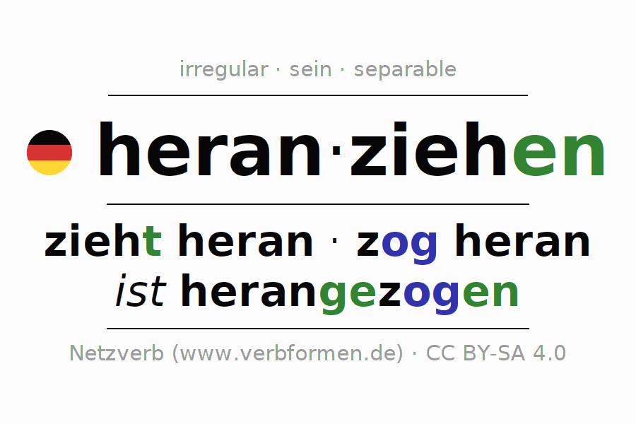 Entire conjugation of the German verb heranziehen (ist). All tenses are clearly represented in a table.