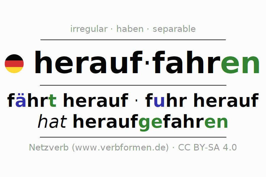 Entire conjugation of the German verb herauffahren (hat). All tenses are clearly represented in a table.