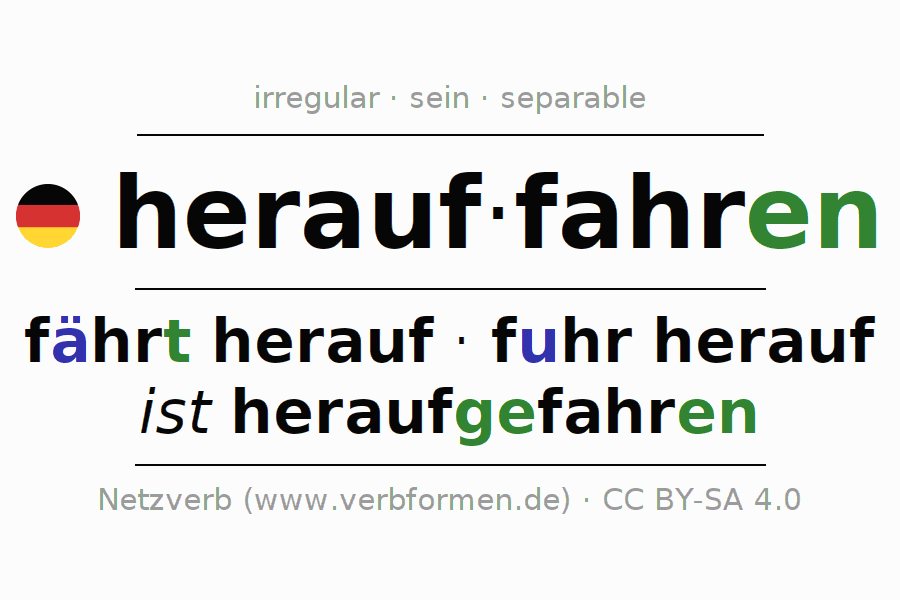 Entire conjugation of the German verb herauffahren (ist). All tenses and modes are clearly represented in a table.