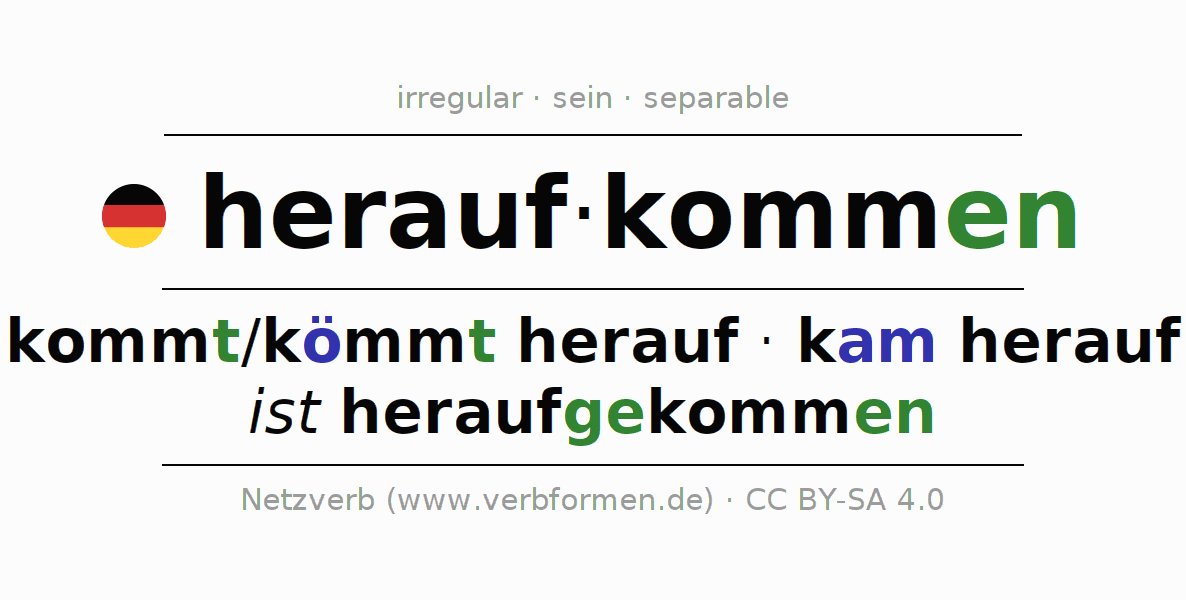 Entire conjugation of the German verb heraufkommen. All tenses are clearly represented in a table.