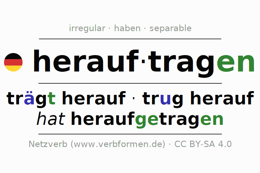 Conjugation of German verb herauftragen