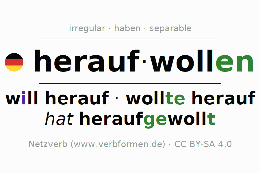 Entire conjugation of the German verb heraufwollen. All tenses are clearly represented in a table.
