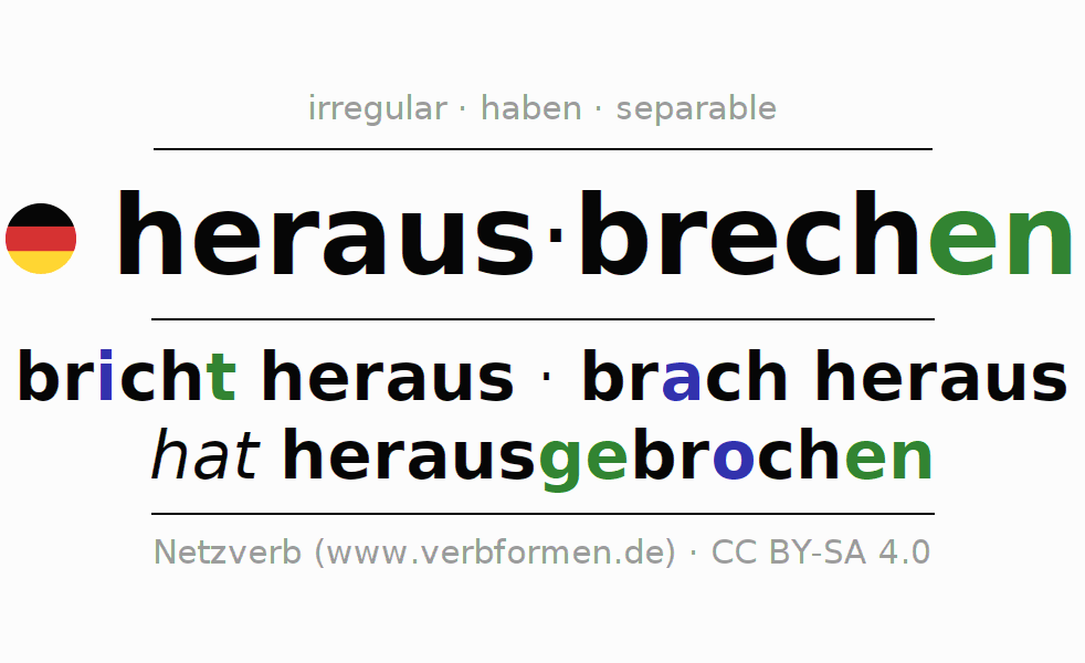 Entire conjugation of the German verb herausbrechen (hat). All tenses are clearly represented in a table.