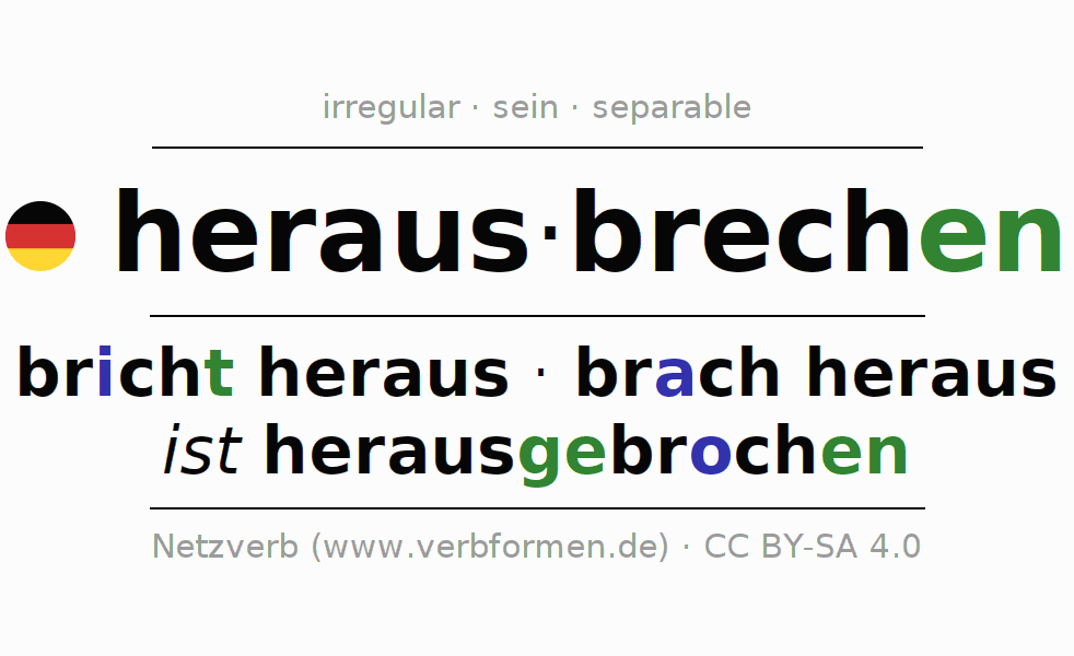Entire conjugation of the German verb herausbrechen (hat). All tenses and modes are clearly represented in a table.