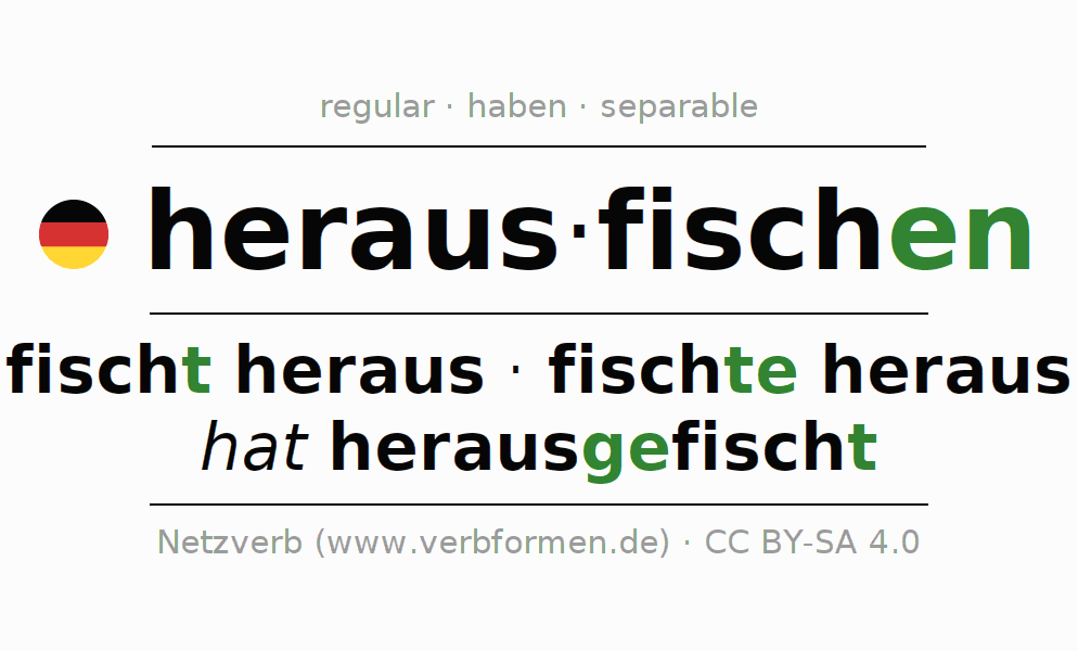 Entire conjugation of the German verb herausfischen. All tenses are clearly represented in a table.