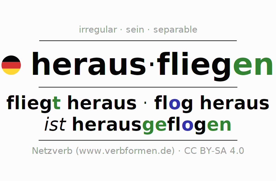 Conjugation of German verb herausfliegen (ist)