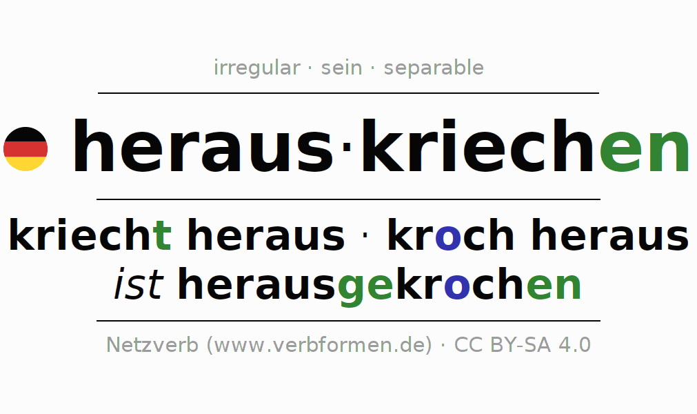 Entire conjugation of the German verb herauskriechen. All tenses and modes are clearly represented in a table.