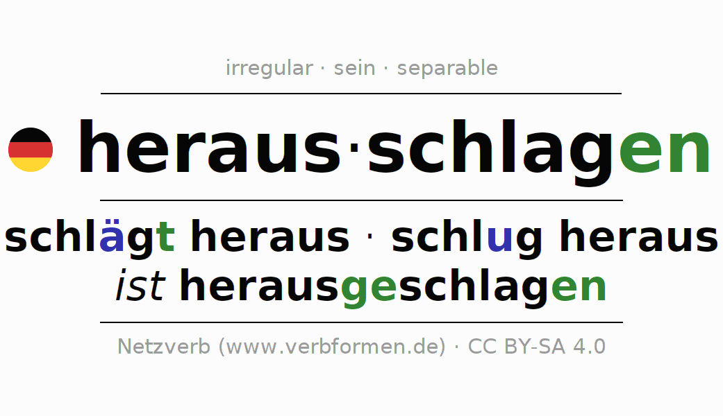 Entire conjugation of the German verb herausschlagen (hat). All tenses are clearly represented in a table.