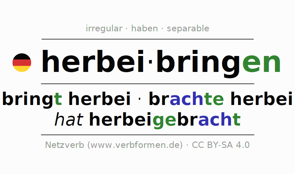 Entire conjugation of the German verb herbeibringen. All tenses are clearly represented in a table.