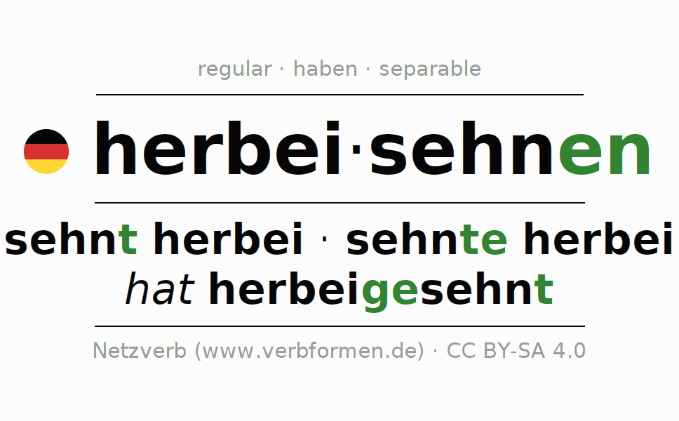 Entire conjugation of the German verb herbeisehnen. All tenses are clearly represented in a table.